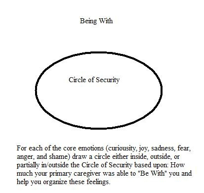 circle of security being with exercise